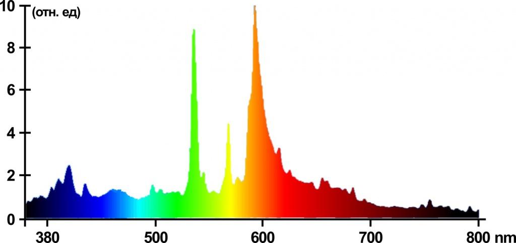 Спектр мгл ламп с Тцв. 3000 К