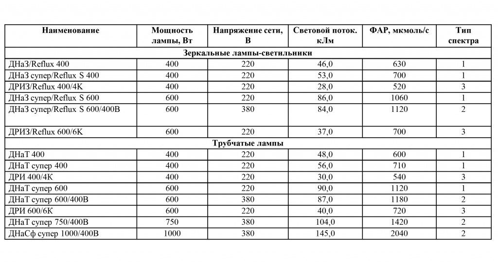 Освещение растений - таблица