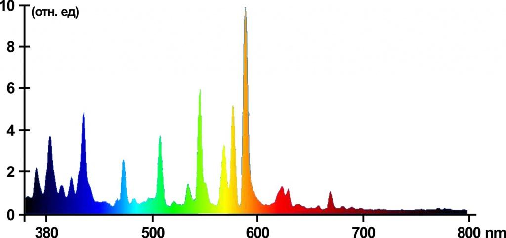 Спектр ламп с Тцв. 3000 К