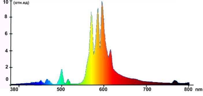 Спектр натриевых ламп при напряжении 220 В