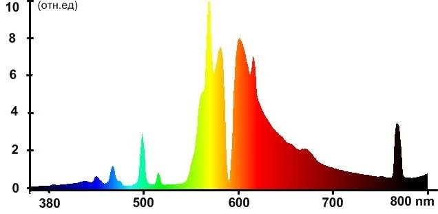 Спектр натриевых ламп при напряжении 380 В